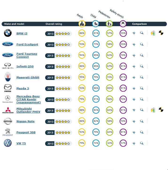 EuroNCAP-ratings
