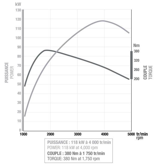 renault-dci-graph