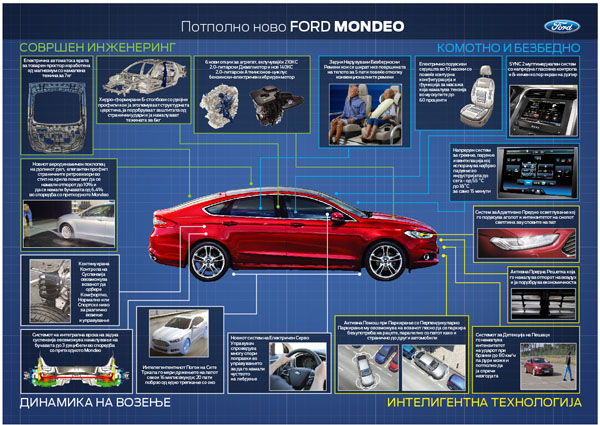mondeo-infographic-mk-tn