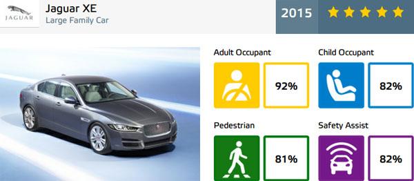jaguar-xe-carclub-euroncap