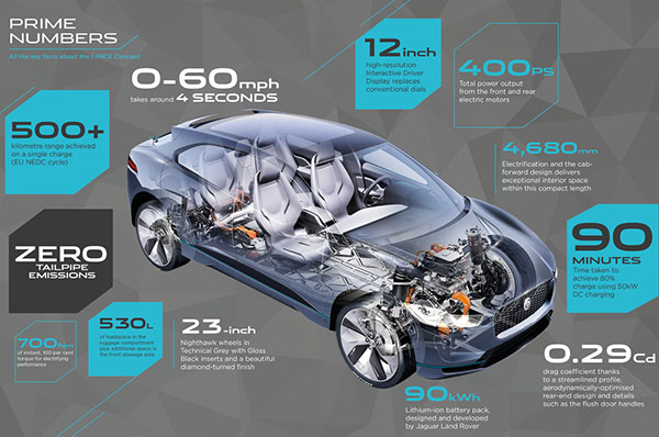 jag-f-pace-numbers